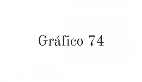 Gráfico 74